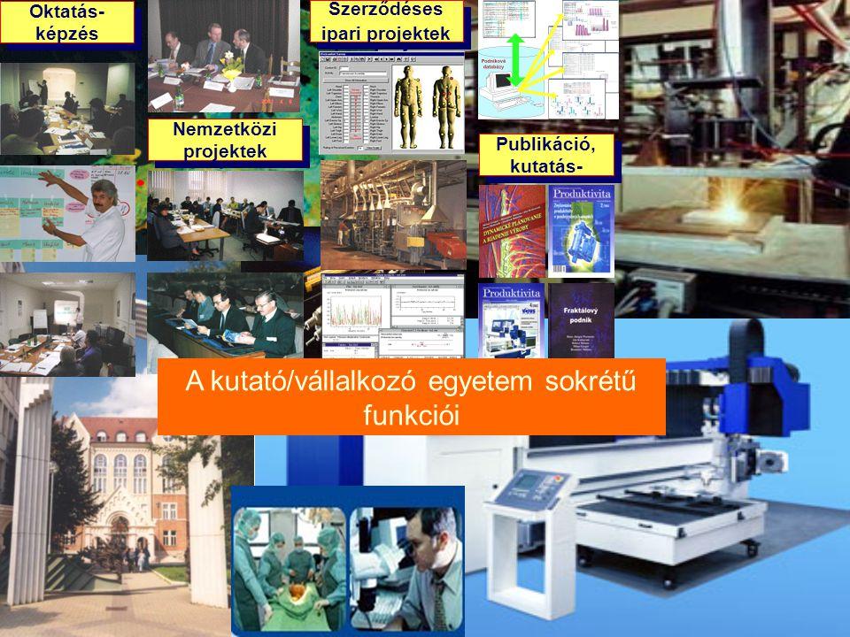 MTA Regionális Kutatások Központja Oktatás- képzés Publikáció, kutatás- Nemzetközi projektek Szerződéses ipari projektek A kutató/vállalkozó egyetem sokrétű funkciói