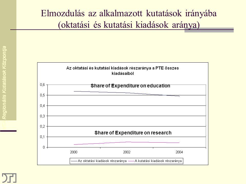 MTA Regionális Kutatások Központja Elmozdulás az alkalmazott kutatások irányába (oktatási és kutatási kiadások aránya) Share of Expenditure on education Share of Expenditure on research