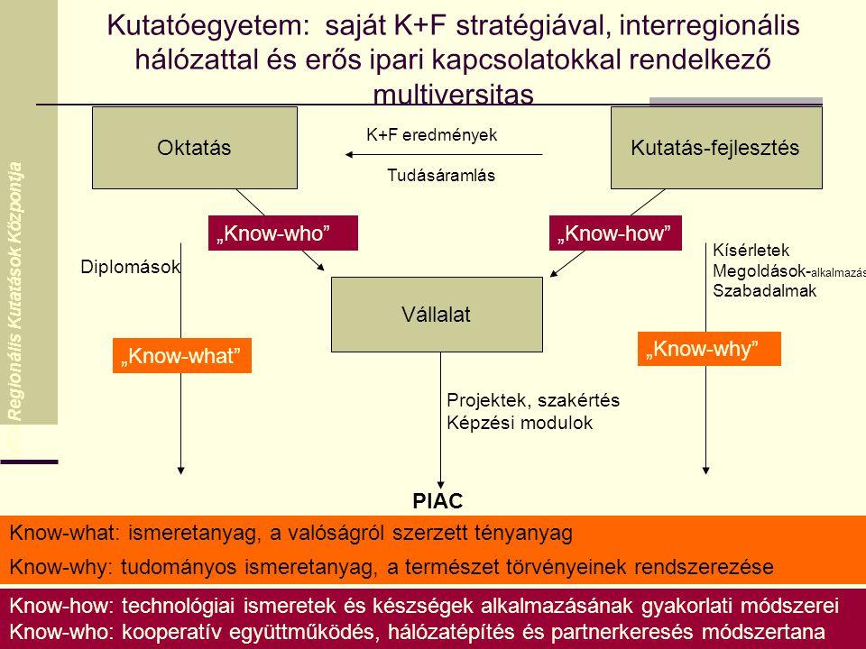 """MTA Regionális Kutatások Központja Kutatóegyetem: saját K+F stratégiával, interregionális hálózattal és erős ipari kapcsolatokkal rendelkező multiversitas """" OktatásKutatás-fejlesztés K+F eredmények Tudásáramlás Vállalat Kísérletek Megoldások- alkalmazás Szabadalmak """"Know-why Diplomások """"Know-what Projektek, szakértés Képzési modulok PIAC """"Know-who """"Know-how Know-what: ismeretanyag, a valóságról szerzett tényanyag Know-why: tudományos ismeretanyag, a természet törvényeinek rendszerezése Know-how: technológiai ismeretek és készségek alkalmazásának gyakorlati módszerei Know-who: kooperatív együttműködés, hálózatépítés és partnerkeresés módszertana"""
