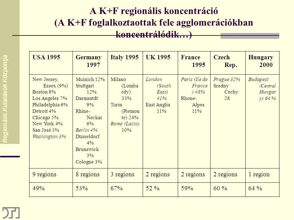 A K+F regionális koncentráció (A K+F foglalkoztaottak fele agglomerációkban koncentrálódik…) USA 1995Germany 1997 Italy 1995UK 1995France 1995 Czech Rep.
