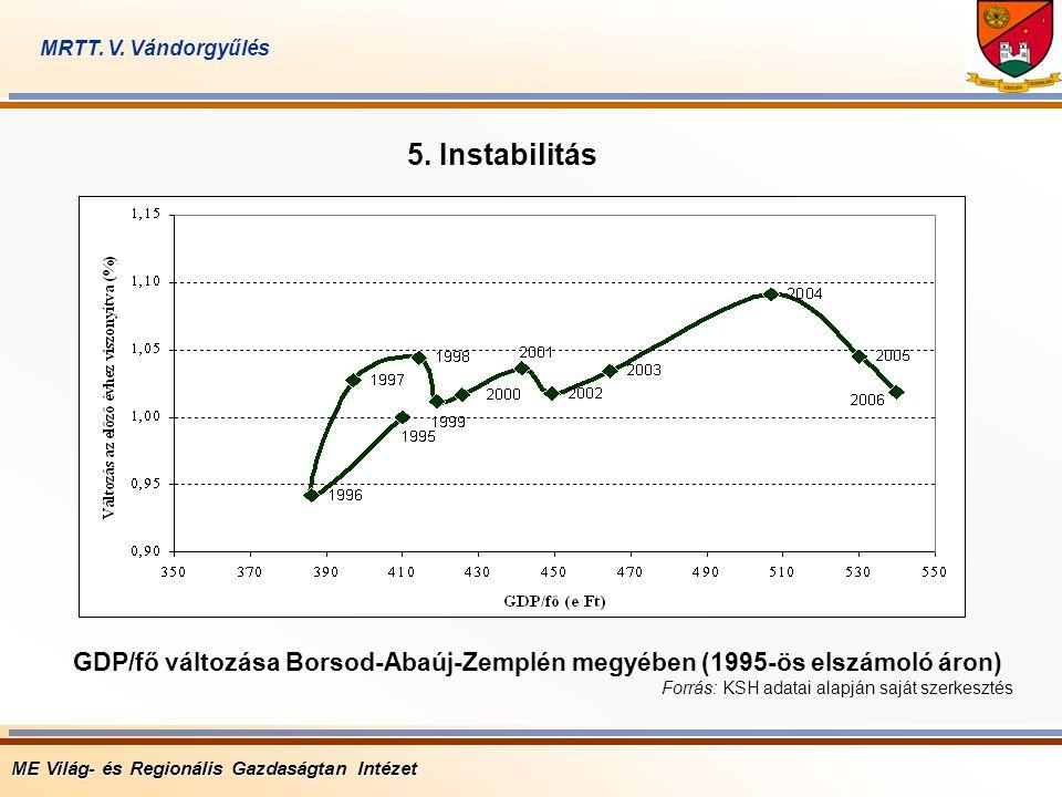 5. Instabilitás GDP/fő változása Borsod-Abaúj-Zemplén megyében (1995-ös elszámoló áron) Forrás: KSH adatai alapján saját szerkesztés ME Világ- és Regi