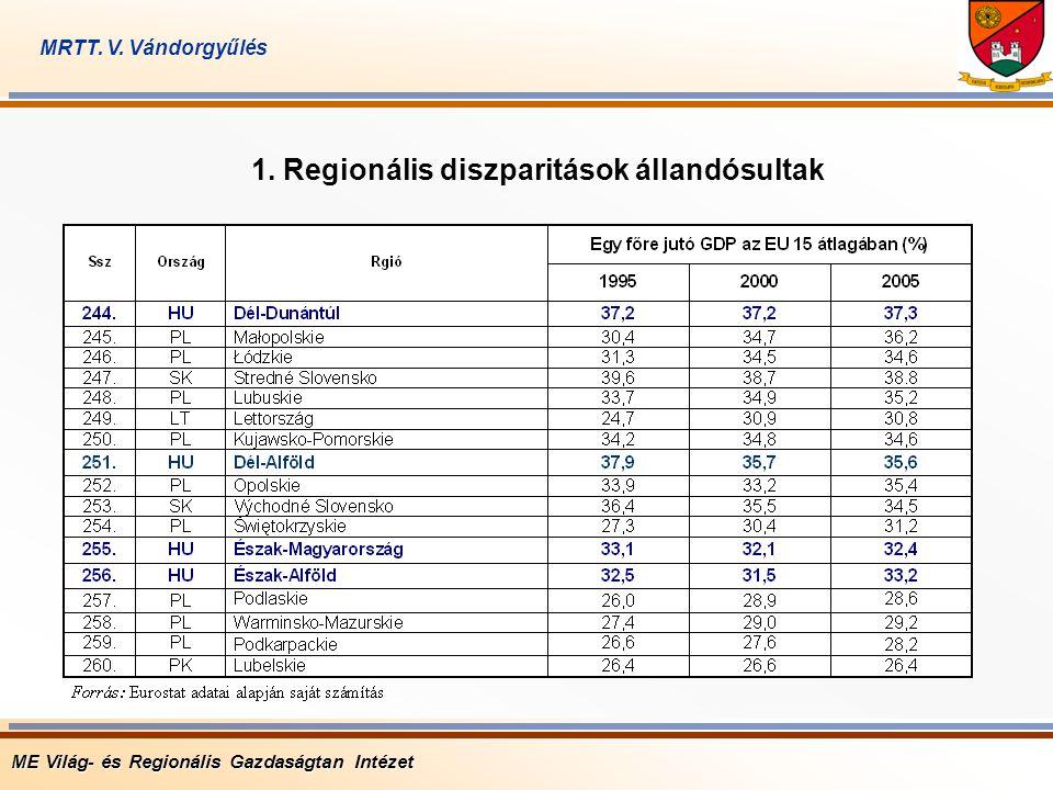 1. Regionális diszparitások állandósultak ME Világ- és Regionális Gazdaságtan Intézet MRTT. V. Vándorgyűlés