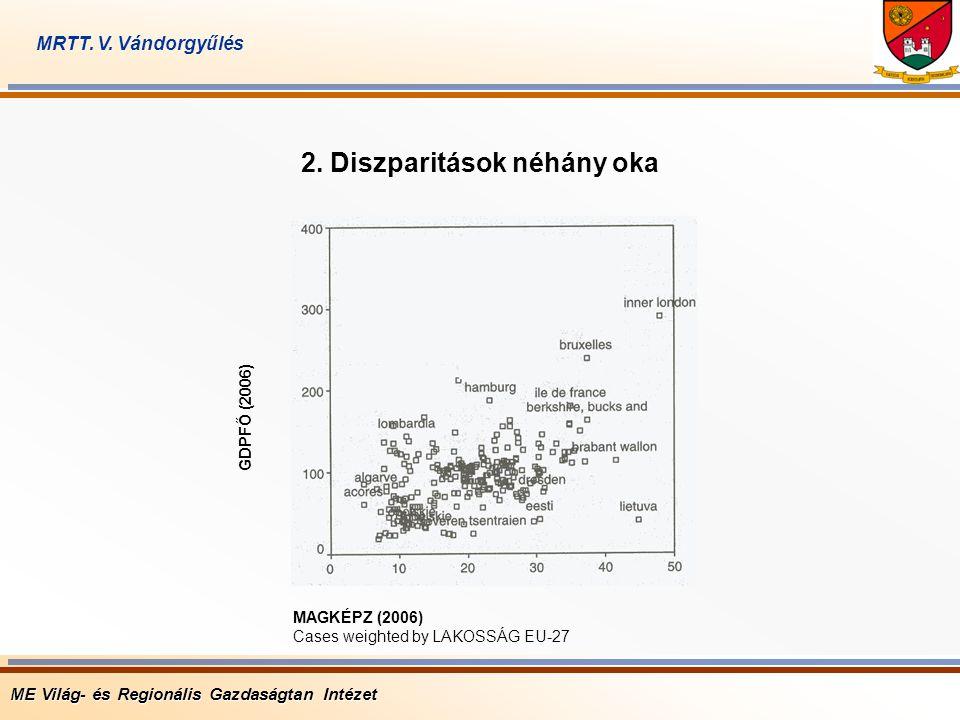 ME Világ- és Regionális Gazdaságtan Intézet MRTT. V. Vándorgyűlés MAGKÉPZ (2006) Cases weighted by LAKOSSÁG EU-27 GDPFŐ (2006) 2. Diszparitások néhány