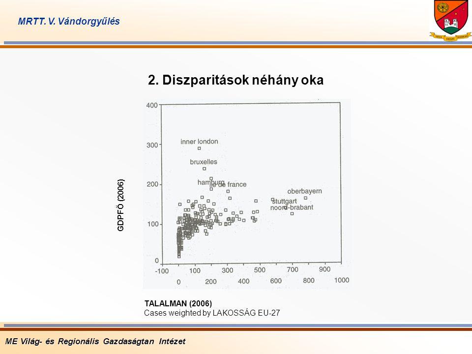 ME Világ- és Regionális Gazdaságtan Intézet MRTT. V. Vándorgyűlés TALALMAN (2006) Cases weighted by LAKOSSÁG EU-27 GDPFŐ (2006) 2. Diszparitások néhán
