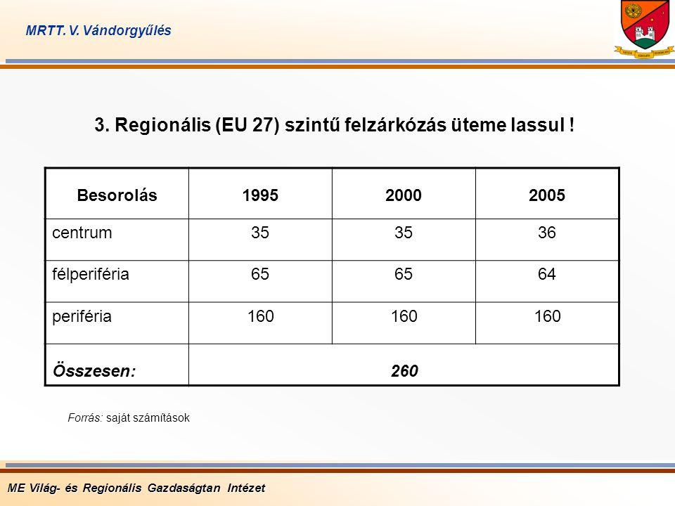 ME Világ- és Regionális Gazdaságtan Intézet MRTT. V. Vándorgyűlés 3. Regionális (EU 27) szintű felzárkózás üteme lassul ! Besorolás199520002005 centru