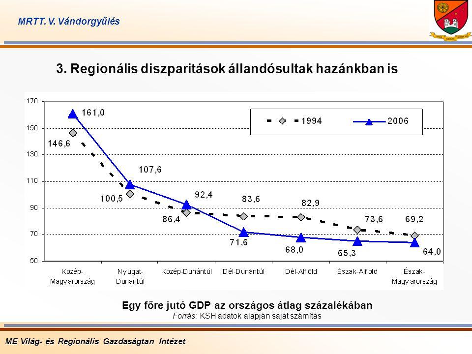 3. Regionális diszparitások állandósultak hazánkban is Egy főre jutó GDP az országos átlag százalékában Forrás: KSH adatok alapján saját számítás ME V