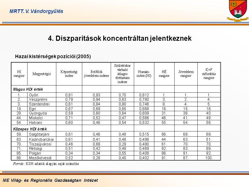 4. Diszparitások koncentráltan jelentkeznek Hazai kistérségek pozíciói (2005) ME Világ- és Regionális Gazdaságtan Intézet MRTT. V. Vándorgyűlés