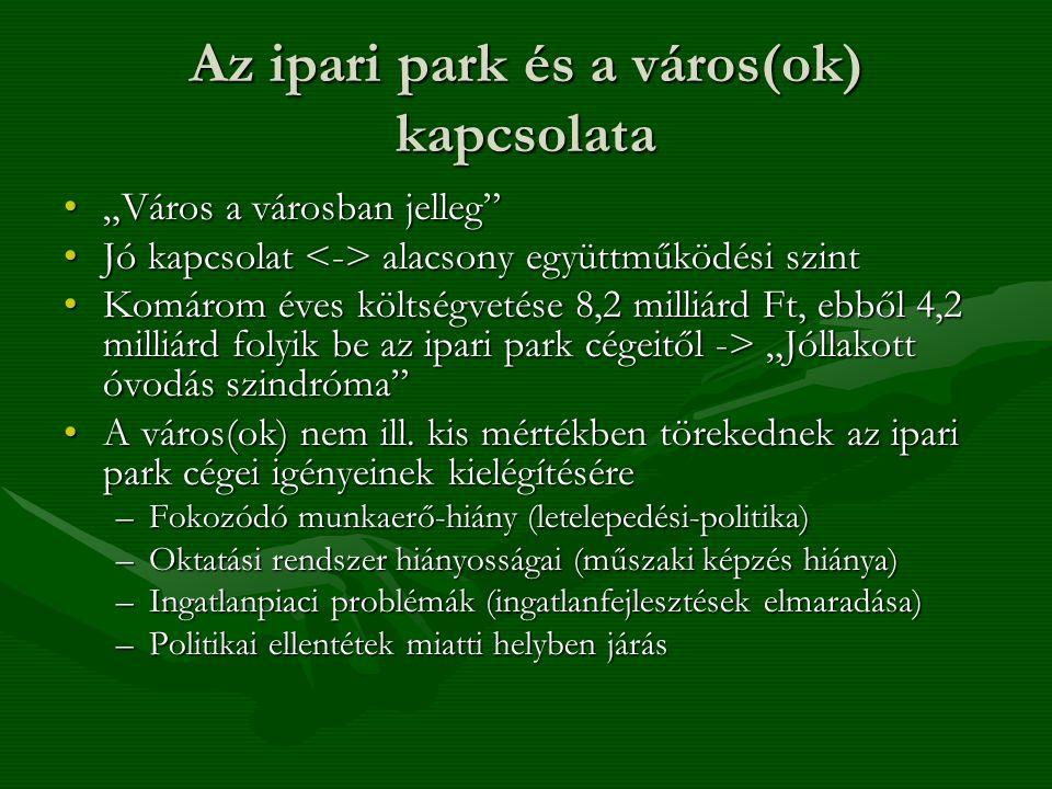 """Az ipari park és a város(ok) kapcsolata """"Város a városban jelleg """"Város a városban jelleg Jó kapcsolat alacsony együttműködési szintJó kapcsolat alacsony együttműködési szint Komárom éves költségvetése 8,2 milliárd Ft, ebből 4,2 milliárd folyik be az ipari park cégeitől -> """"Jóllakott óvodás szindróma Komárom éves költségvetése 8,2 milliárd Ft, ebből 4,2 milliárd folyik be az ipari park cégeitől -> """"Jóllakott óvodás szindróma A város(ok) nem ill."""