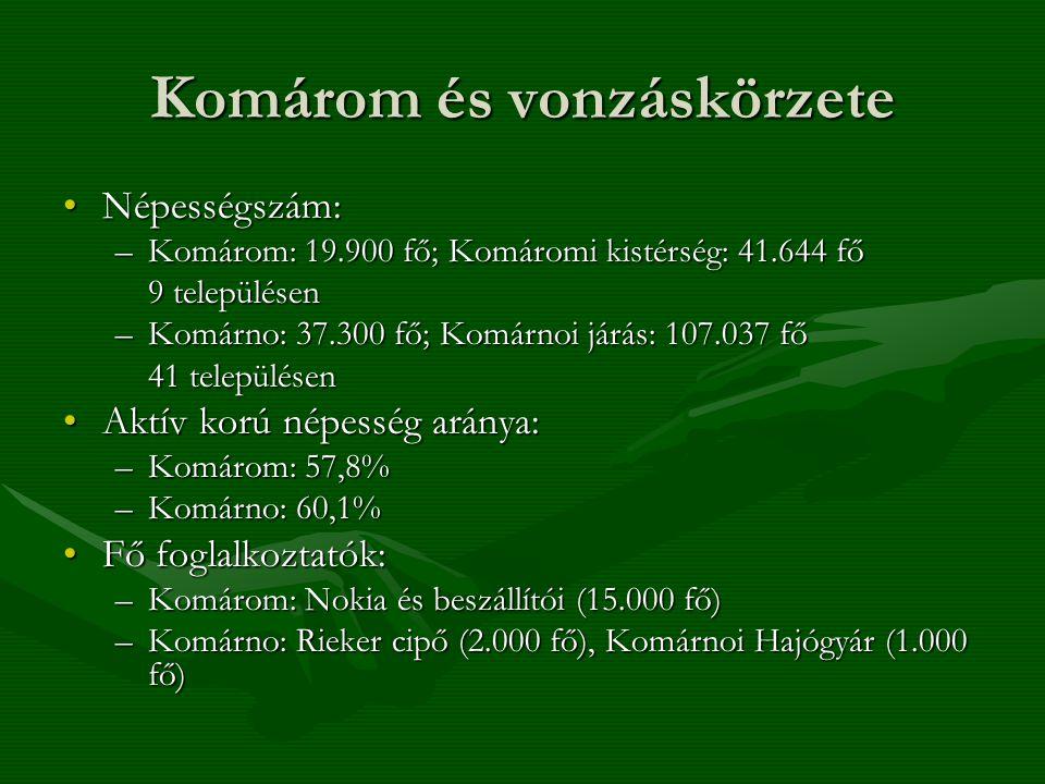 Komárom és vonzáskörzete Népességszám:Népességszám: –Komárom: 19.900 fő; Komáromi kistérség: 41.644 fő 9 településen –Komárno: 37.300 fő; Komárnoi járás: 107.037 fő 41 településen Aktív korú népesség aránya:Aktív korú népesség aránya: –Komárom: 57,8% –Komárno: 60,1% Fő foglalkoztatók:Fő foglalkoztatók: –Komárom: Nokia és beszállítói (15.000 fő) –Komárno: Rieker cipő (2.000 fő), Komárnoi Hajógyár (1.000 fő)