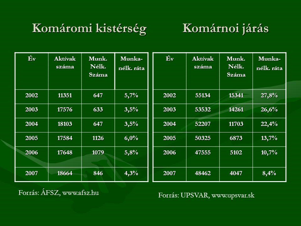 Komáromi kistérség Komárnoi járás Év Aktívak száma Munk. Nélk. Száma Munka- nélk. ráta 2002113516475,7% 2003175766333,5% 2004181036473,5% 200517584112