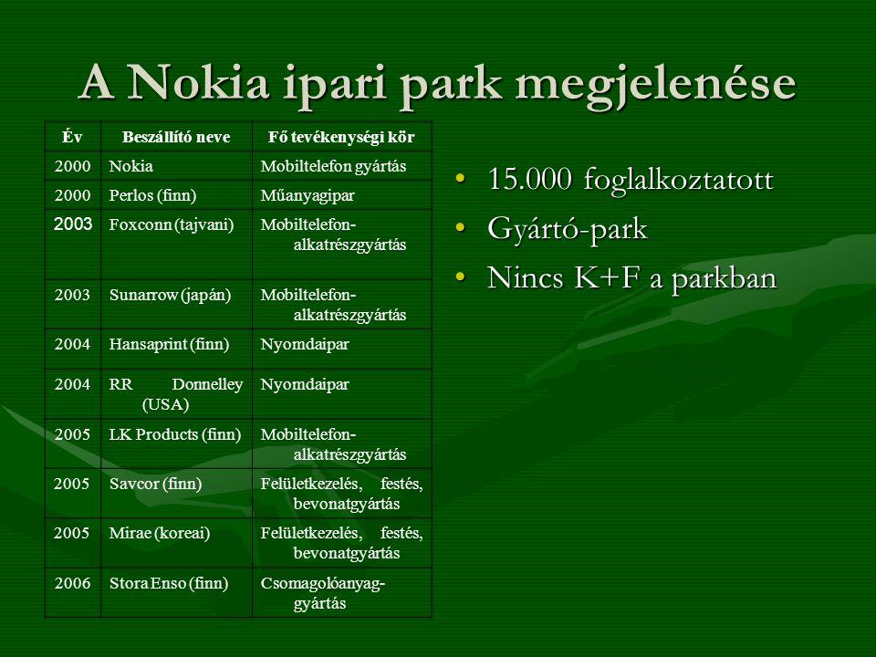 A Nokia ipari park megjelenése ÉvBeszállító neveFő tevékenységi kör 2000NokiaMobiltelefon gyártás 2000Perlos (finn)Műanyagipar 2003 Foxconn (tajvani)Mobiltelefon- alkatrészgyártás 2003Sunarrow (japán)Mobiltelefon- alkatrészgyártás 2004Hansaprint (finn)Nyomdaipar 2004RR Donnelley (USA) Nyomdaipar 2005LK Products (finn)Mobiltelefon- alkatrészgyártás 2005Savcor (finn)Felületkezelés, festés, bevonatgyártás 2005Mirae (koreai)Felületkezelés, festés, bevonatgyártás 2006Stora Enso (finn)Csomagolóanyag- gyártás 15.000 foglalkoztatott Gyártó-park Nincs K+F a parkban