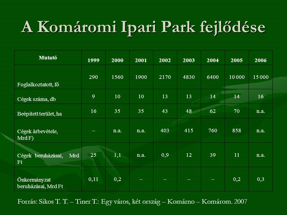 A Komáromi Ipari Park fejlődése Mutató 19992000200120022003200420052006 Foglalkoztatott, fő 2901560190021704830640010 00015 000 Cégek száma, db 910 13 14 16 Beépített terület, ha 1635 43486270n.a.