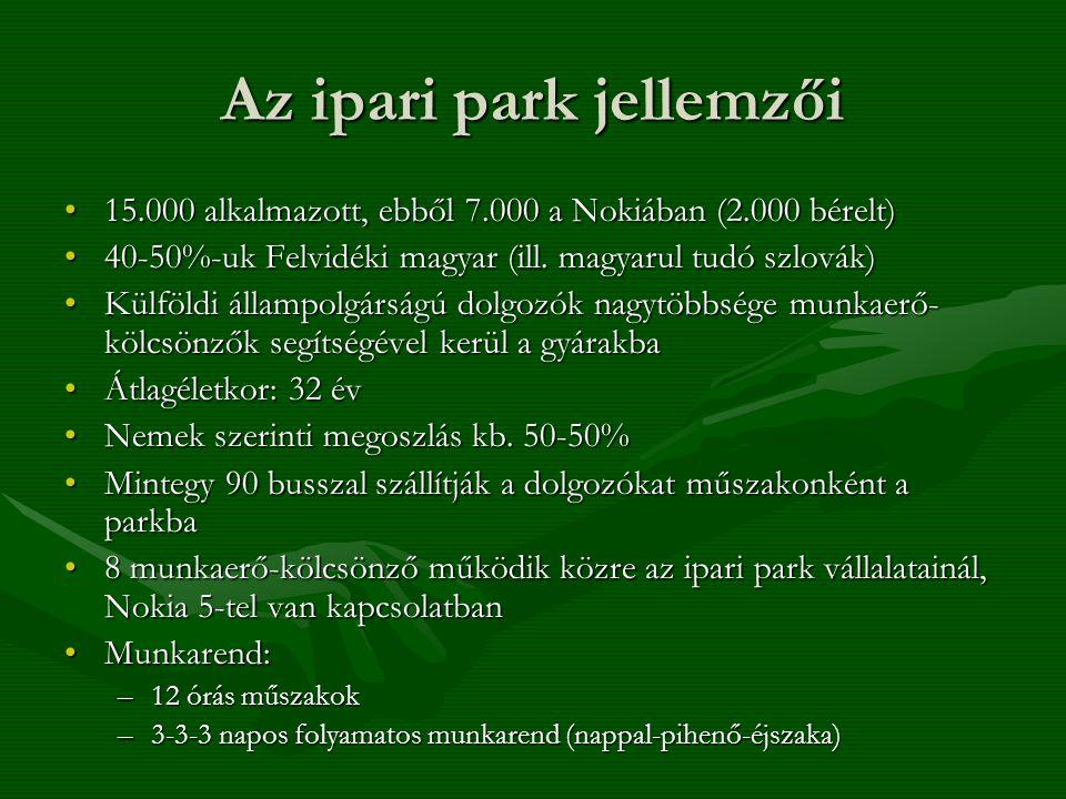 Az ipari park jellemzői 15.000 alkalmazott, ebből 7.000 a Nokiában (2.000 bérelt)15.000 alkalmazott, ebből 7.000 a Nokiában (2.000 bérelt) 40-50%-uk Felvidéki magyar (ill.