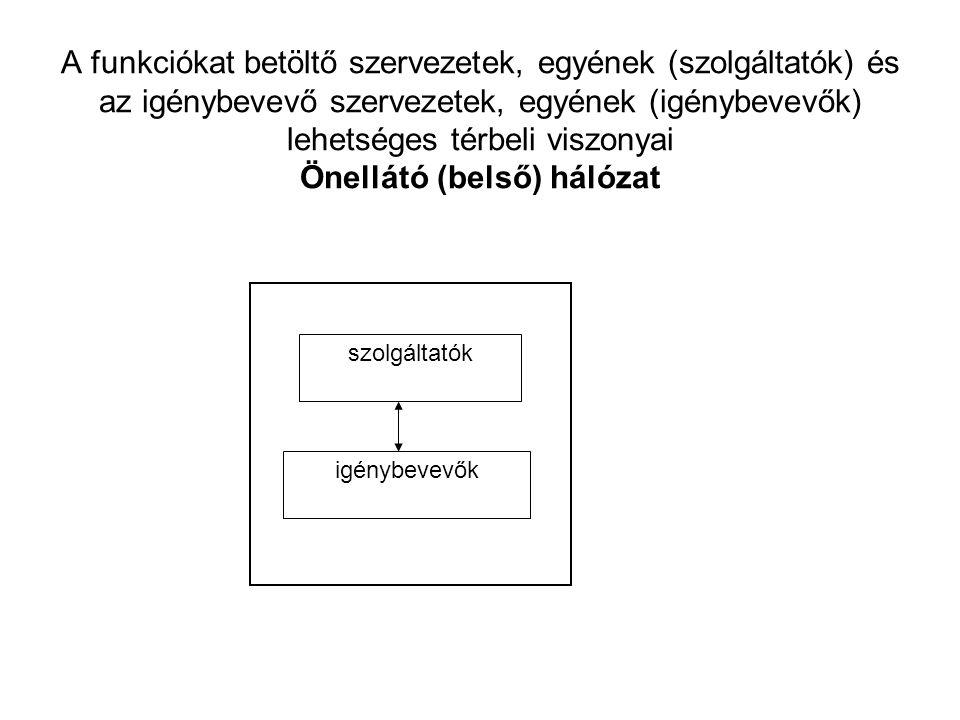 A funkciókat betöltő szervezetek, egyének (szolgáltatók) és az igénybevevő szervezetek, egyének (igénybevevők) lehetséges térbeli viszonyai Önellátó (belső) hálózat szolgáltatók igénybevevők