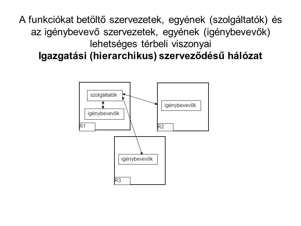 A funkciókat betöltő szervezetek, egyének (szolgáltatók) és az igénybevevő szervezetek, egyének (igénybevevők) lehetséges térbeli viszonyai Igazgatási (hierarchikus) szerveződésű hálózat igénybevevők R2 igénybevevők R3 szolgáltatók igénybevevők R1