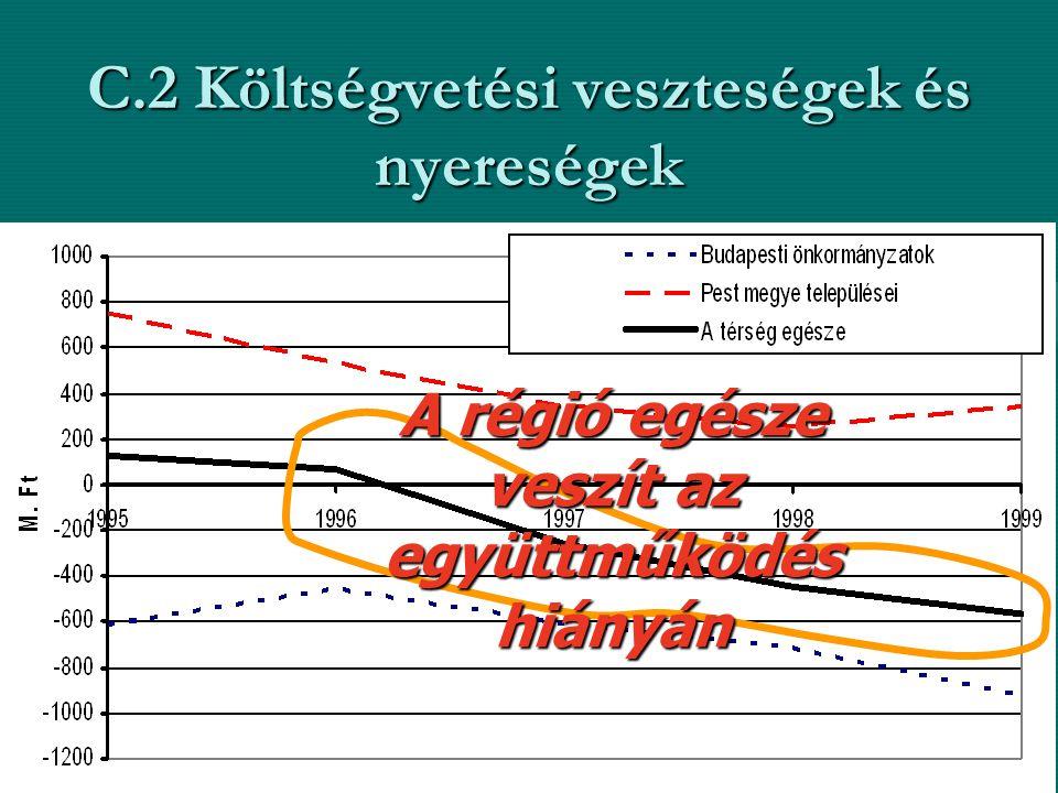C.2 Költségvetési veszteségek és nyereségek A régió egésze veszít az együttműködés hiányán