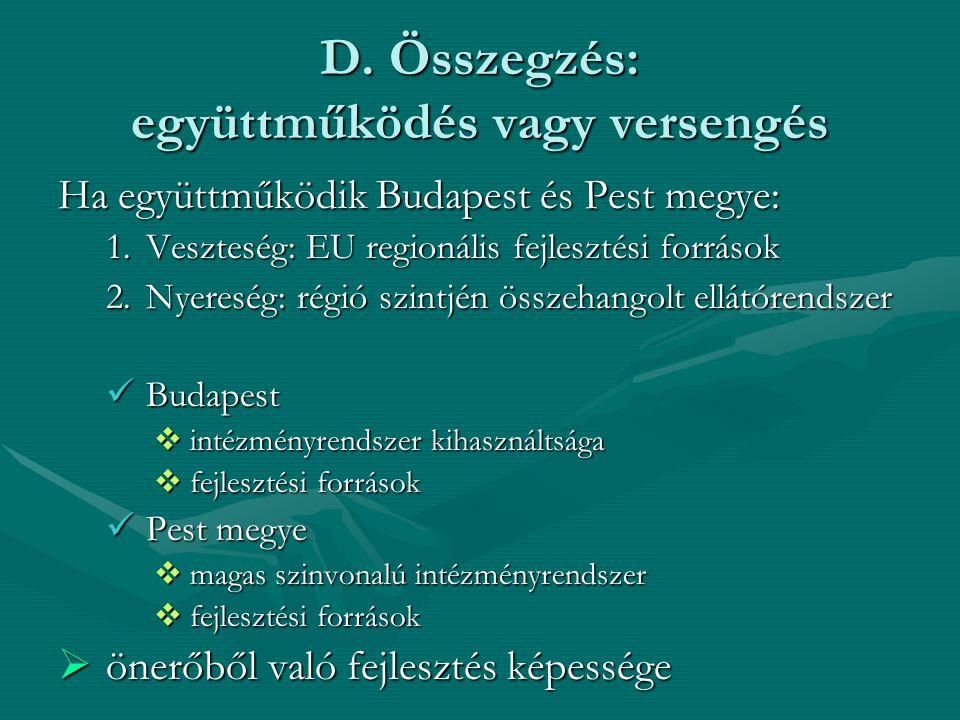D. Összegzés: együttműködés vagy versengés Ha együttműködik Budapest és Pest megye: 1.Veszteség: EU regionális fejlesztési források 2.Nyereség: régió