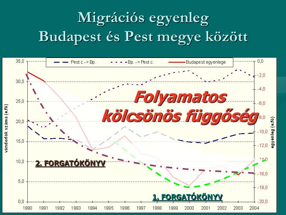 Migrációs egyenleg Budapest és Pest megye között 1.