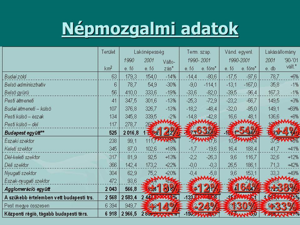 Népmozgalmi adatok -12% +18% +14% -63% -12% -24% -54% 164% 130% +4% +38% +33%