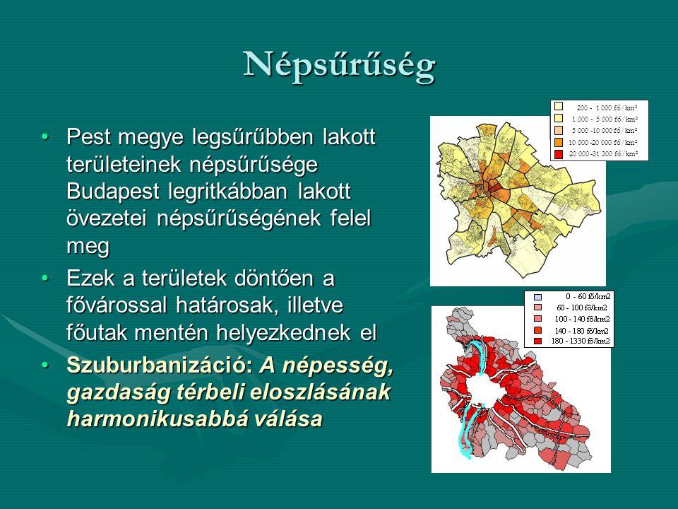 Népsűrűség Pest megye legsűrűbben lakott területeinek népsűrűsége Budapest legritkábban lakott övezetei népsűrűségének felel megPest megye legsűrűbben lakott területeinek népsűrűsége Budapest legritkábban lakott övezetei népsűrűségének felel meg Ezek a területek döntően a fővárossal határosak, illetve főutak mentén helyezkednek elEzek a területek döntően a fővárossal határosak, illetve főutak mentén helyezkednek el Szuburbanizáció: A népesség, gazdaság térbeli eloszlásának harmonikusabbá válásaSzuburbanizáció: A népesség, gazdaság térbeli eloszlásának harmonikusabbá válása 20 000 -31 300 fő/km 2 10 000 -20 000 fő/km 2 5 000 -10 000 fő/km 2 1 000 - 5 000 fő/km 2 200 - 1 000 fő/km 2