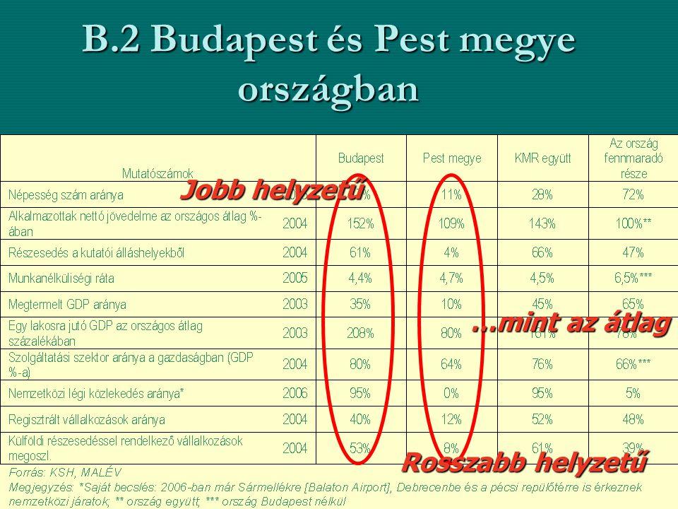 B.2 Budapest és Pest megye országban Jobb helyzetű Rosszabb helyzetű …mint az átlag