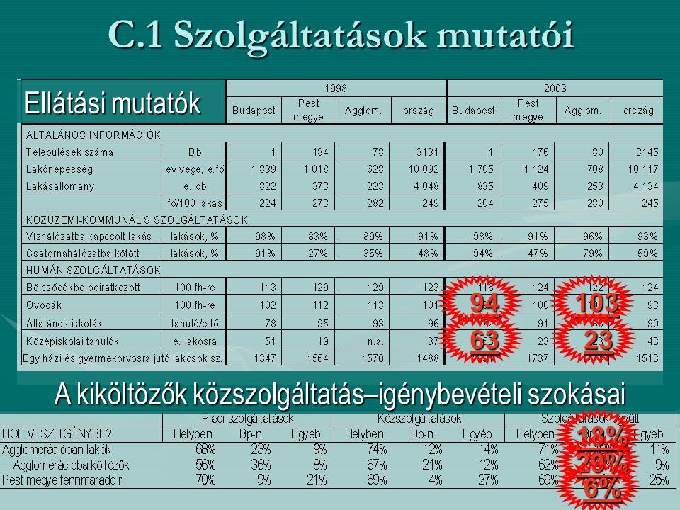C.1 Szolgáltatások mutatói Ellátási mutatók A kiköltözők közszolgáltatás–igénybevételi szokásai 18% 29% 6% 94103 2363