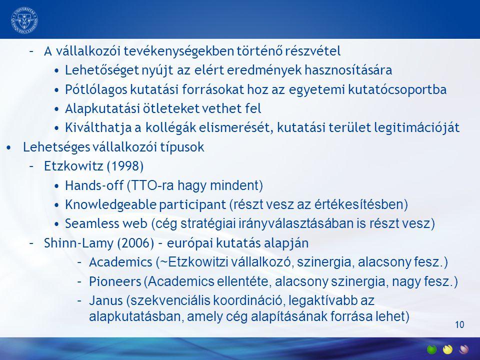10 –A vállalkozói tevékenységekben történő részvétel Lehetőséget nyújt az elért eredmények hasznosítására Pótlólagos kutatási forrásokat hoz az egyetemi kutatócsoportba Alapkutatási ötleteket vethet fel Kiválthatja a kollégák elismerését, kutatási terület legitim á cióját Lehetséges vállalkozói típusok –Etzkowitz (1998) Hands-off (TTO-ra hagy mindent) Knowledgeable participant (részt vesz az értékesítésben) Seamless web (cég stratégiai irányválasztásában is részt vesz) –Shinn-Lamy (2006) – európai kutatás alapján –Academics (~Etzkowitzi vállalkozó, szinergia, alacsony fesz.) –Pioneers (Academics ellentéte, alacsony szinergia, nagy fesz.) –Janus (szekvenciális koordináció, legaktívabb az alapkutatásban, amely cég alapításának forrása lehet)