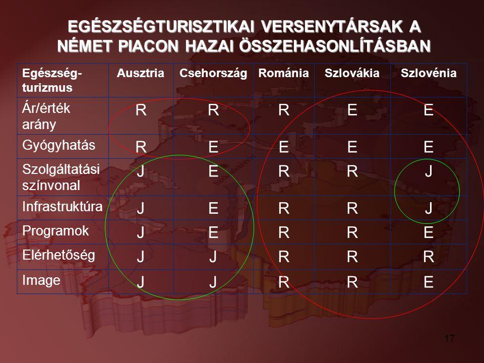 17 Egészség- turizmus AusztriaCsehországRomániaSzlovákiaSzlovénia Ár/érték arány RRREE Gyógyhatás REEEE Szolgáltatási színvonal JERRJ Infrastruktúra J