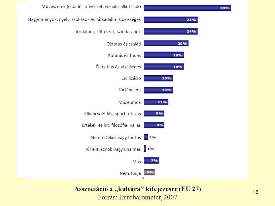 """15 Asszociáció a """"kultúra kifejezésre (EU 27) Forrás: Eurobarometer, 2007 Művészetek (előadó művészet, vizuális alkotások) Hagyományok, nyelv, szokások és társadalmi közösségek Irodalom, költészet, színdarabok Oktatás és család Kutatás és tudás Életstílus és viselkedés Civilizáció Történelem Múzeumok Kikapcsolódás, sport, utazás Értékek és hit, filozófia, vallás Nem értékes vagy fontos Túl elit, sznob vagy unalmas Más Nem tudja"""