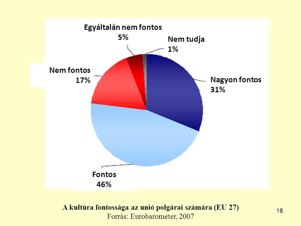 16 A kultúra fontossága az unió polgárai számára (EU 27) Forrás: Eurobarometer, 2007 Nagyon fontos 31% Nem tudja 1% Egyáltalán nem fontos 5% Fontos 46% Nem fontos 17%