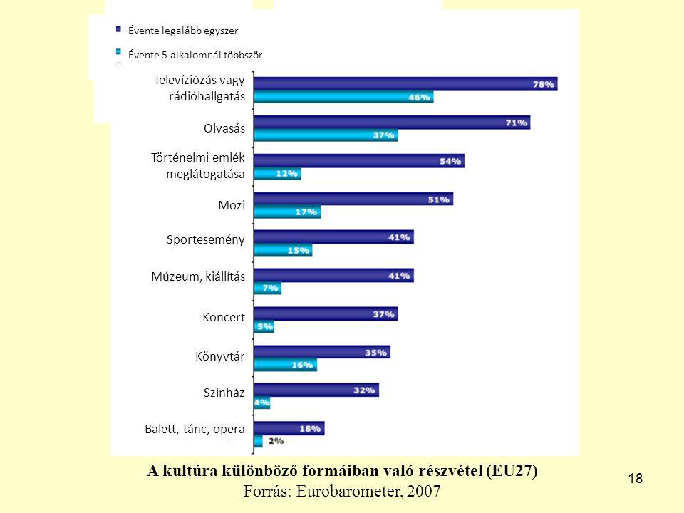 18 A kultúra különböző formáiban való részvétel (EU27) Forrás: Eurobarometer, 2007 Televíziózás vagy rádióhallgatás Olvasás Történelmi emlék meglátogatása Mozi Sportesemény Múzeum, kiállítás Koncert Könyvtár Színház Balett, tánc, opera Évente legalább egyszer Évente 5 alkalomnál többször