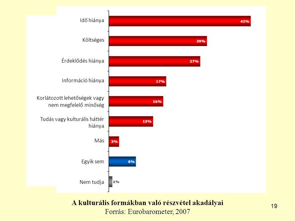 19 A kulturális formákban való részvétel akadályai Forrás: Eurobarometer, 2007 Idő hiánya Költséges Érdeklődés hiánya Információ hiánya Korlátozott lehetőségek vagy nem megfelelő minőség Tudás vagy kulturális háttér hiánya Más Egyik sem Nem tudja