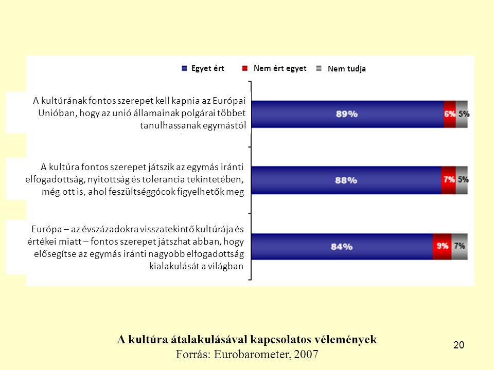 20 A kultúra átalakulásával kapcsolatos vélemények Forrás: Eurobarometer, 2007 Egyet értNem ért egyet Nem tudja A kultúrának fontos szerepet kell kapnia az Európai Unióban, hogy az unió államainak polgárai többet tanulhassanak egymástól A kultúra fontos szerepet játszik az egymás iránti elfogadottság, nyitottság és tolerancia tekintetében, még ott is, ahol feszültséggócok figyelhetők meg Európa – az évszázadokra visszatekintő kultúrája és értékei miatt – fontos szerepet játszhat abban, hogy elősegítse az egymás iránti nagyobb elfogadottság kialakulását a világban