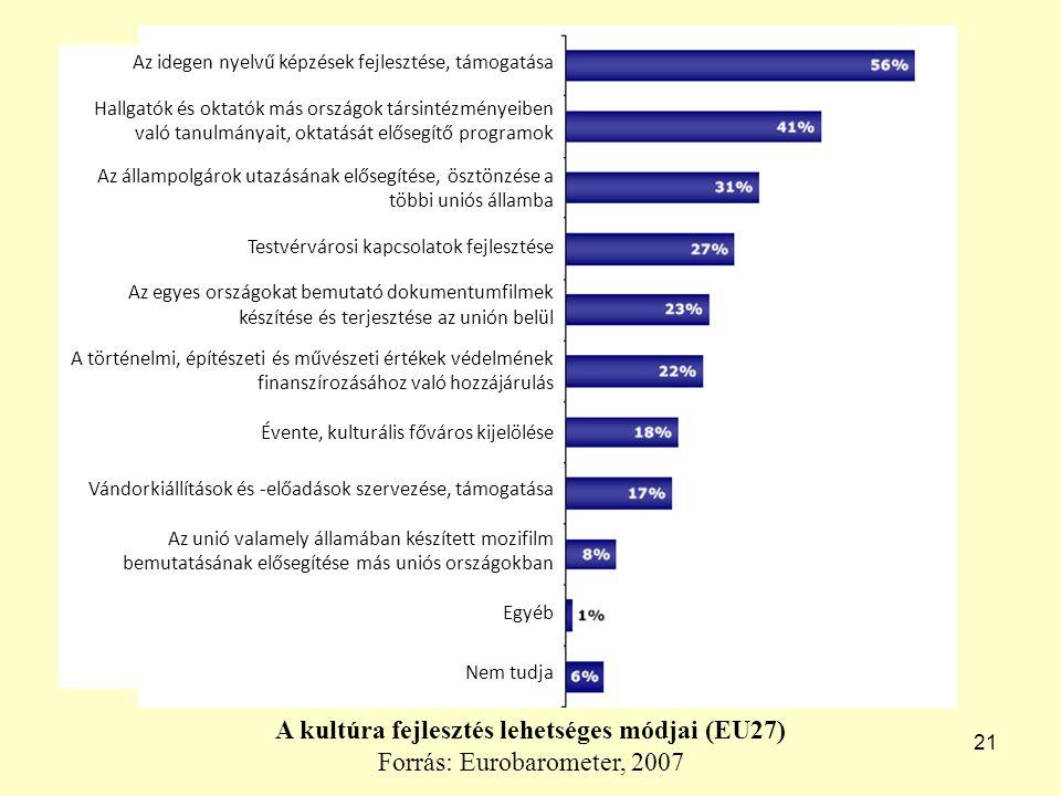 21 A kultúra fejlesztés lehetséges módjai (EU27) Forrás: Eurobarometer, 2007 Az idegen nyelvű képzések fejlesztése, támogatása Hallgatók és oktatók más országok társintézményeiben való tanulmányait, oktatását elősegítő programok Az állampolgárok utazásának elősegítése, ösztönzése a többi uniós államba Testvérvárosi kapcsolatok fejlesztése Az egyes országokat bemutató dokumentumfilmek készítése és terjesztése az unión belül A történelmi, építészeti és művészeti értékek védelmének finanszírozásához való hozzájárulás Évente, kulturális főváros kijelölése Vándorkiállítások és -előadások szervezése, támogatása Az unió valamely államában készített mozifilm bemutatásának elősegítése más uniós országokban Egyéb Nem tudja