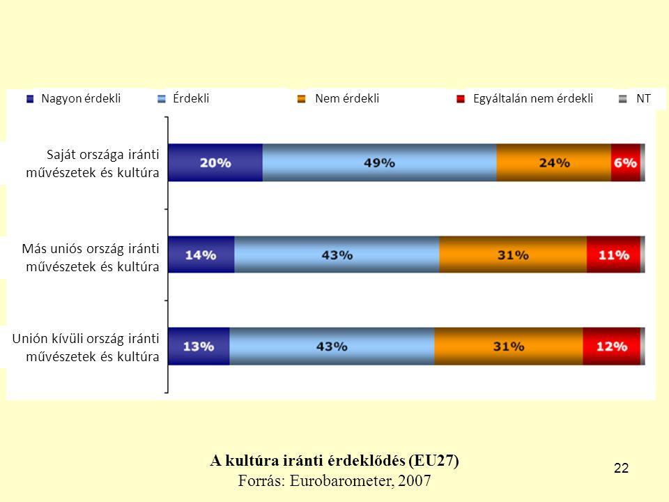22 A kultúra iránti érdeklődés (EU27) Forrás: Eurobarometer, 2007 Nagyon érdekliÉrdekliNem érdekliEgyáltalán nem érdekliNT Saját országa iránti művészetek és kultúra Más uniós ország iránti művészetek és kultúra Unión kívüli ország iránti művészetek és kultúra