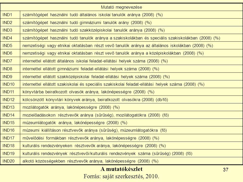 37 A mutatókészlet Forrás: saját szerkesztés, 2010.