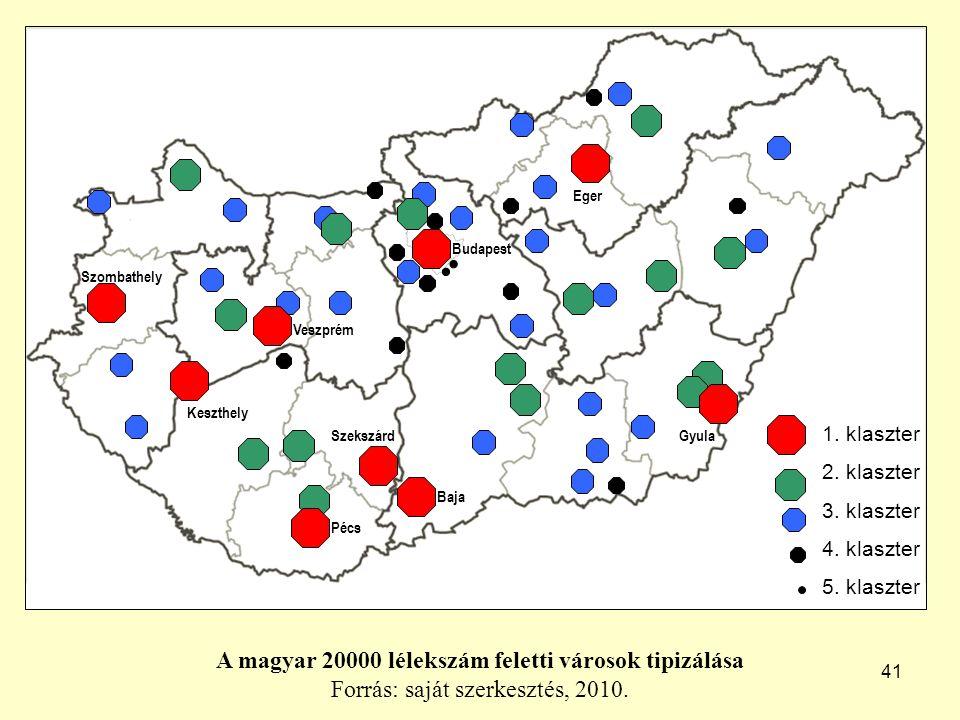 41 A magyar 20000 lélekszám feletti városok tipizálása Forrás: saját szerkesztés, 2010.