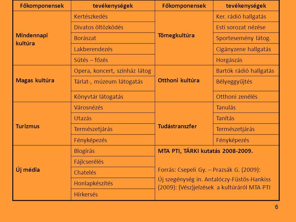 6 FőkomponensektevékenységekFőkomponensektevékenységek Mindennapi kultúra Kertészkedés Tömegkultúra Ker.