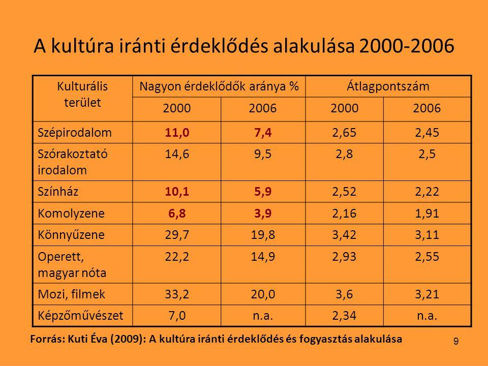 10 A kultúra iránti érdeklődés alakulása 2000-2006 eredmények: 1.A tanulók magas kultúra iránti érdeklődése döbbenetes mértékben csökkent.