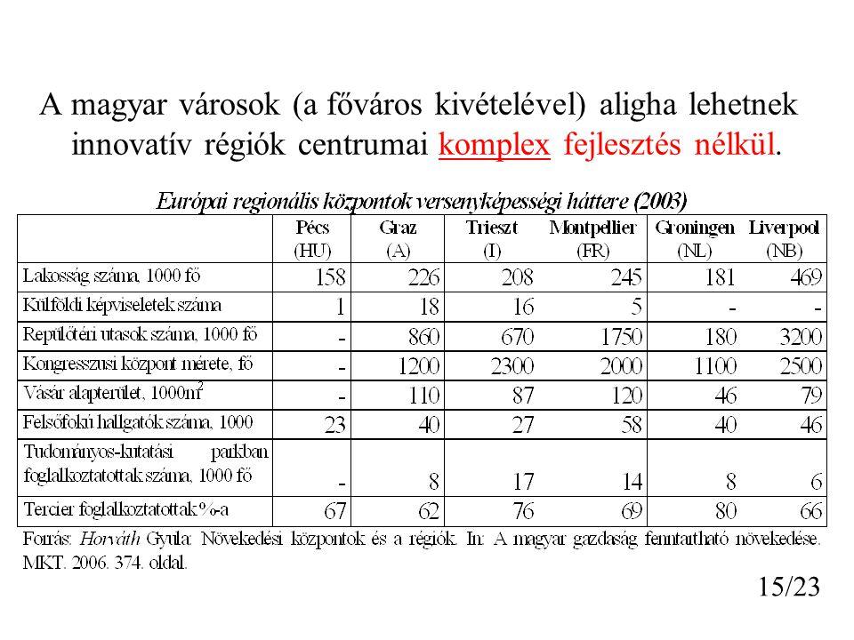A magyar városok (a főváros kivételével) aligha lehetnek innovatív régiók centrumai komplex fejlesztés nélkül.