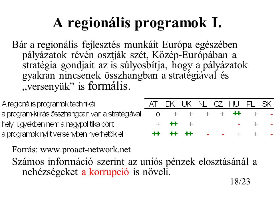 A regionális programok I.