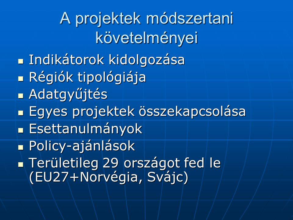 A projektek módszertani követelményei Indikátorok kidolgozása Indikátorok kidolgozása Régiók tipológiája Régiók tipológiája Adatgyűjtés Adatgyűjtés Egyes projektek összekapcsolása Egyes projektek összekapcsolása Esettanulmányok Esettanulmányok Policy-ajánlások Policy-ajánlások Területileg 29 országot fed le (EU27+Norvégia, Svájc) Területileg 29 országot fed le (EU27+Norvégia, Svájc)