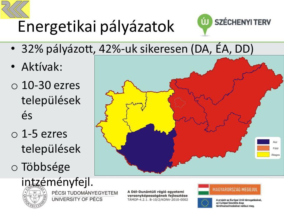Energetikai pályázatok 32% pályázott, 42%-uk sikeresen (DA, ÉA, DD) Aktívak: o 10-30 ezres települések és o 1-5 ezres települések o Többsége intzéményfejl.