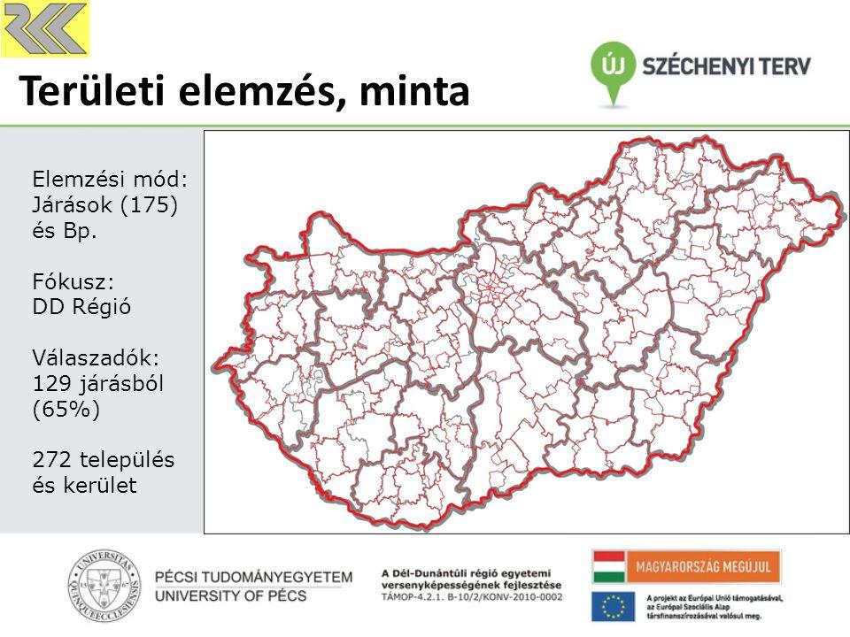 Területi elemzés, minta Elemzési mód: Járások (175) és Bp. Fókusz: DD Régió Válaszadók: 129 járásból (65%) 272 település és kerület