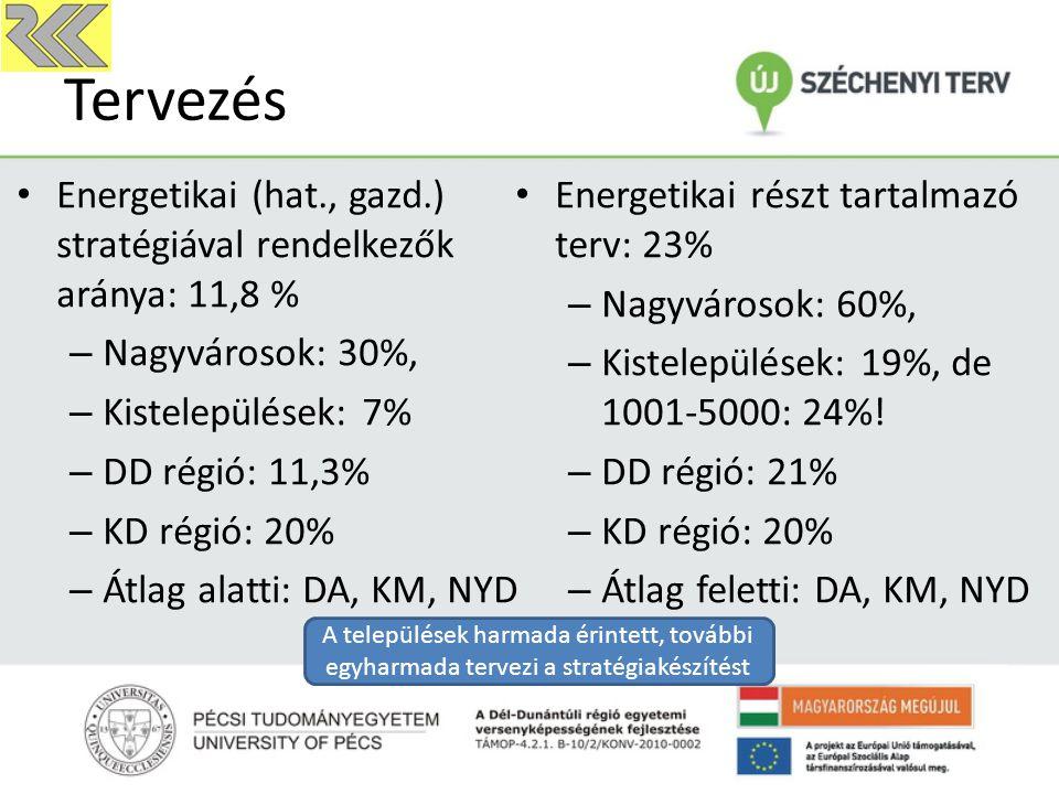 Tervezés Energetikai (hat., gazd.) stratégiával rendelkezők aránya: 11,8 % – Nagyvárosok: 30%, – Kistelepülések: 7% – DD régió: 11,3% – KD régió: 20% – Átlag alatti: DA, KM, NYD Energetikai részt tartalmazó terv: 23% – Nagyvárosok: 60%, – Kistelepülések: 19%, de 1001-5000: 24%.
