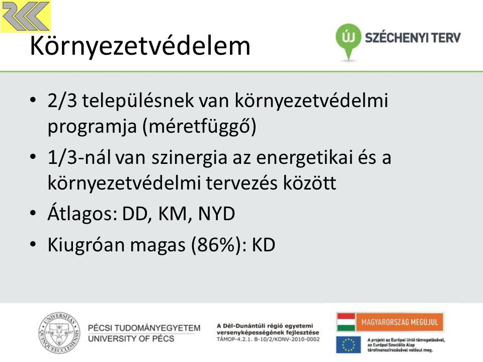 Környezetvédelem 2/3 településnek van környezetvédelmi programja (méretfüggő) 1/3-nál van szinergia az energetikai és a környezetvédelmi tervezés közö