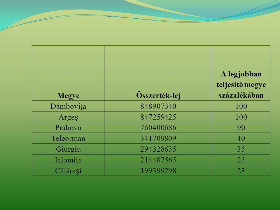 MegyeÖsszérték-lej A legjobban teljesítő megye százalékában Dâmbovi ț a 848907340100 Arge ș 847259425100 Prahova76040068690 Teleorman34170980940 Giurgiu29432863535 Ialomi ț a 21448756525 Călăra ș i19939929823
