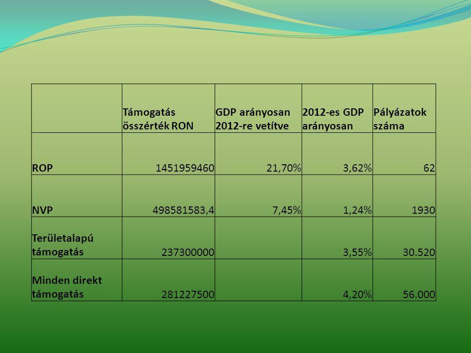 Támogatás összérték RON GDP arányosan 2012-re vetítve 2012-es GDP arányosan Pályázatok száma ROP145195946021,70%3,62%62 NVP498581583,47,45%1,24%1930 Területalapú támogatás237300000 3,55%30.520 Minden direkt támogatás281227500 4,20%56.000