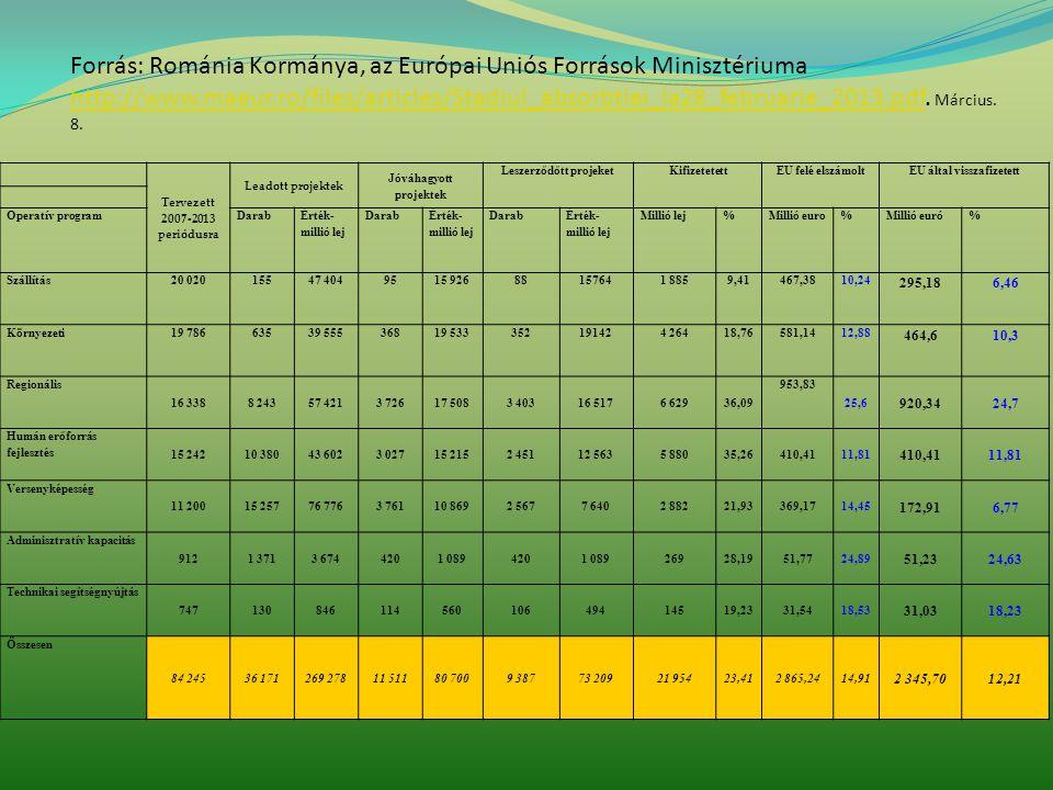 Forrás: Románia Kormánya, az Európai Uniós Források Minisztériuma http://www.maeur.ro/files/articles/Stadiul_absorbtiei_la28_februarie_2013.pdf.