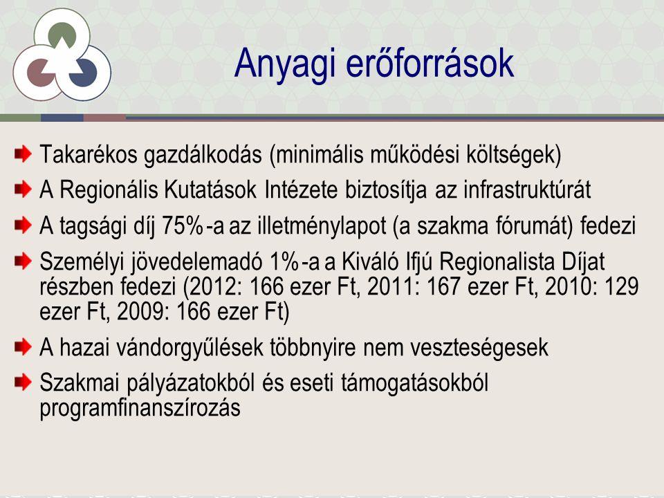 Anyagi erőforrások Takarékos gazdálkodás (minimális működési költségek) A Regionális Kutatások Intézete biztosítja az infrastruktúrát A tagsági díj 75%-a az illetménylapot (a szakma fórumát) fedezi Személyi jövedelemadó 1%-a a Kiváló Ifjú Regionalista Díjat részben fedezi (2012: 166 ezer Ft, 2011: 167 ezer Ft, 2010: 129 ezer Ft, 2009: 166 ezer Ft) A hazai vándorgyűlések többnyire nem veszteségesek Szakmai pályázatokból és eseti támogatásokból programfinanszírozás